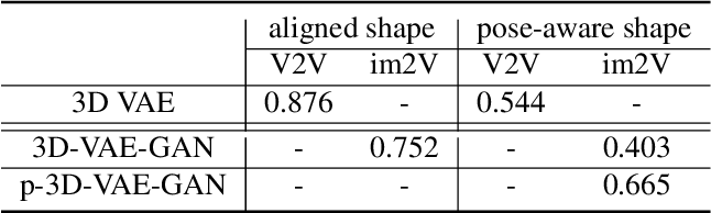 Figure 4 for Rethinking Reprojection: Closing the Loop for Pose-aware ShapeReconstruction from a Single Image