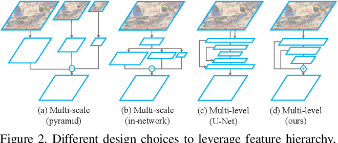 Figure 3 for ASLFeat: Learning Local Features of Accurate Shape and Localization
