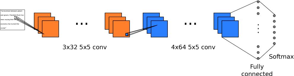 Figure 1 for Image-based Natural Language Understanding Using 2D Convolutional Neural Networks