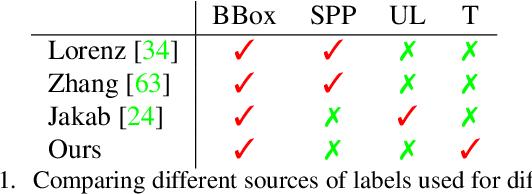 Figure 2 for Unsupervised Human Pose Estimation through Transforming Shape Templates