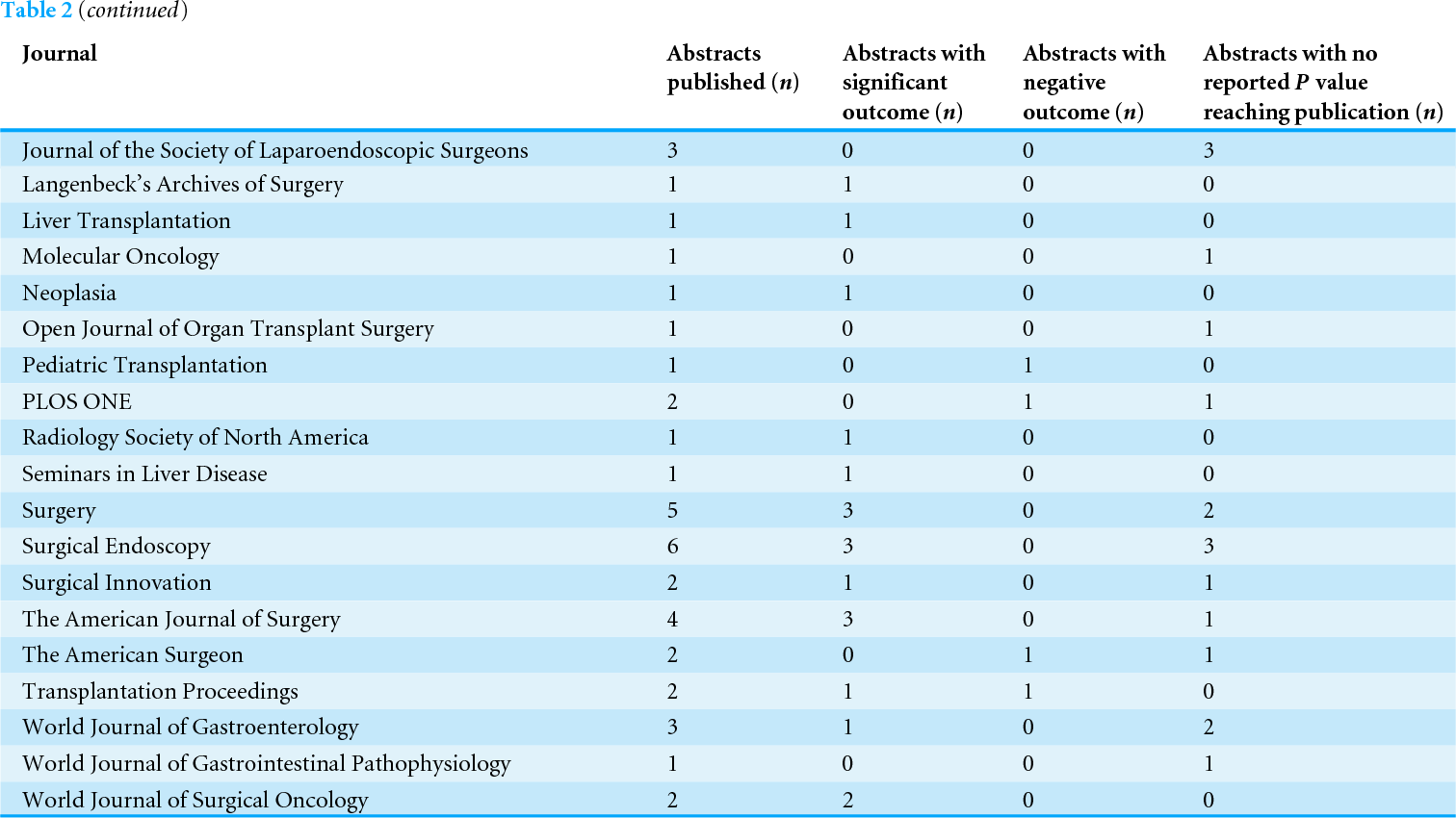 PDF] Is publication bias present in gastroenterological