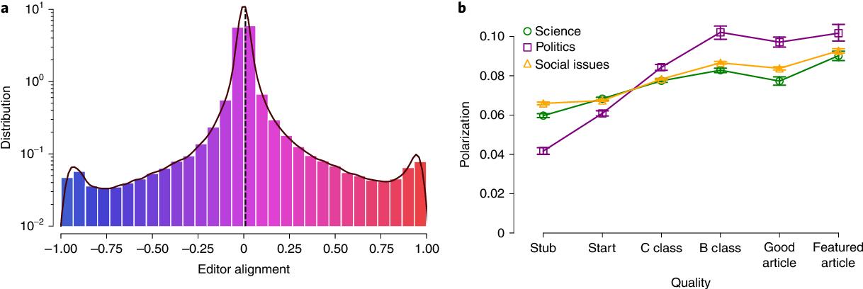 Figure 1 for The Wisdom of Polarized Crowds