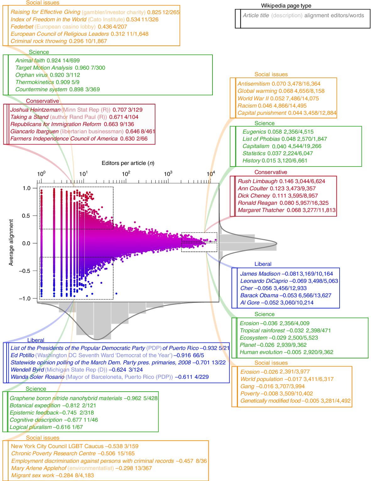 Figure 3 for The Wisdom of Polarized Crowds