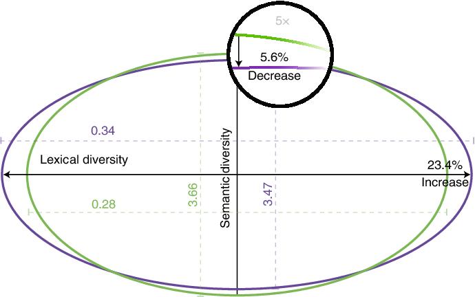 Figure 4 for The Wisdom of Polarized Crowds