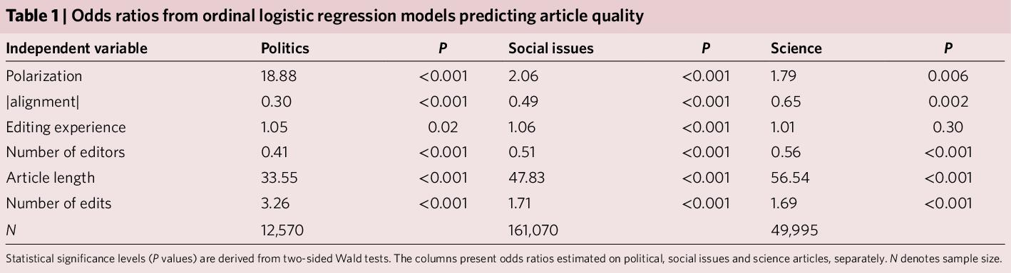 Figure 2 for The Wisdom of Polarized Crowds
