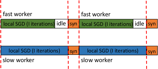 Figure 1 for Parallel Restarted SGD for Non-Convex Optimization with Faster Convergence and Less Communication
