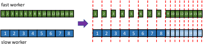 Figure 2 for Parallel Restarted SGD for Non-Convex Optimization with Faster Convergence and Less Communication