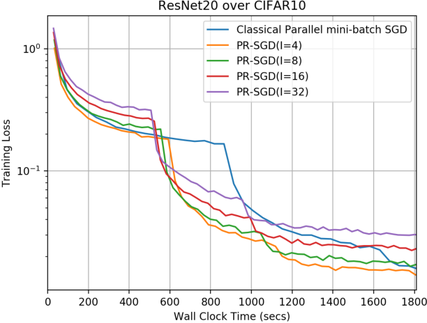 Figure 3 for Parallel Restarted SGD for Non-Convex Optimization with Faster Convergence and Less Communication