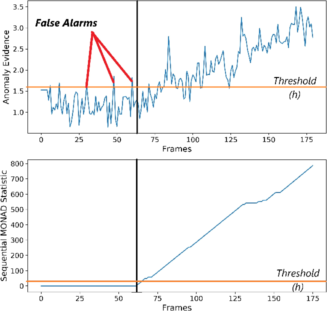 Figure 4 for Online Anomaly Detection in Surveillance Videos with Asymptotic Bounds on False Alarm Rate