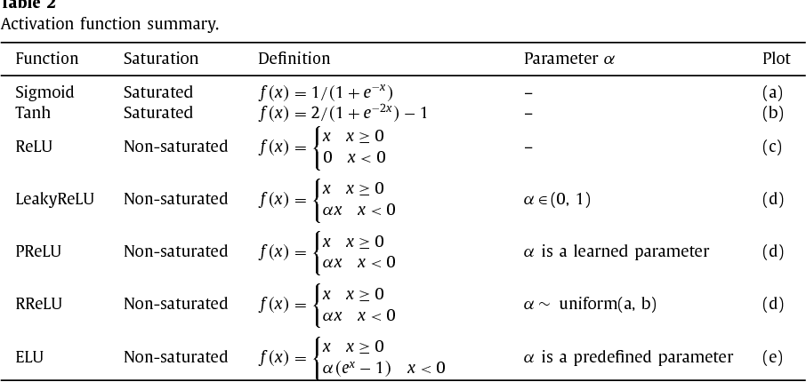 Figure 3 for Recent Advances in Convolutional Neural Network Acceleration