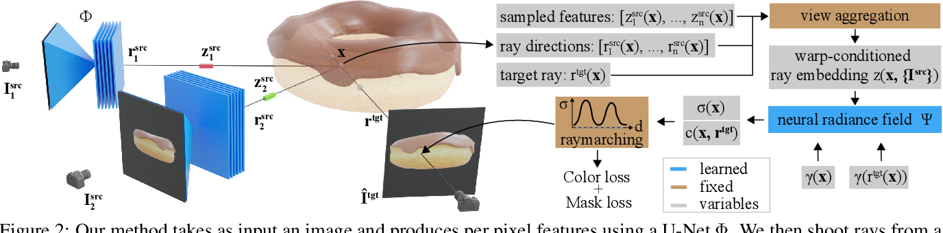 Figure 2 for Unsupervised Learning of 3D Object Categories from Videos in the Wild