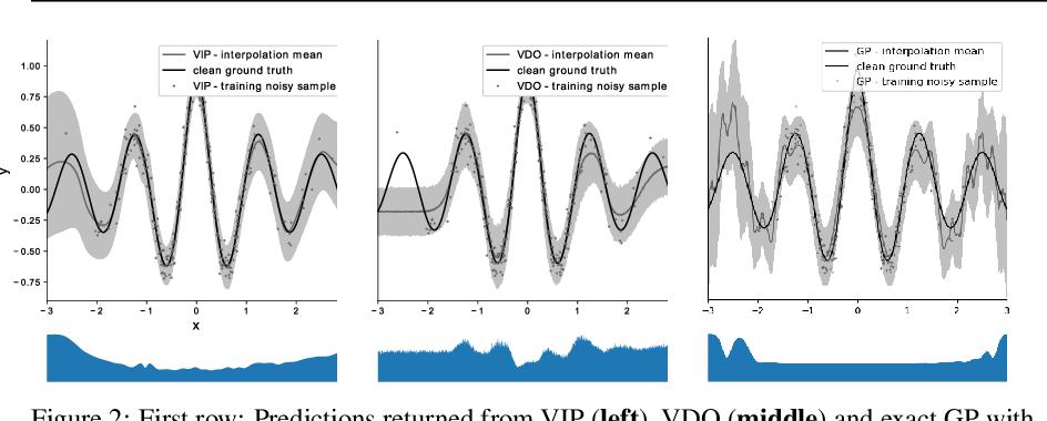 Figure 2 for Variational Implicit Processes