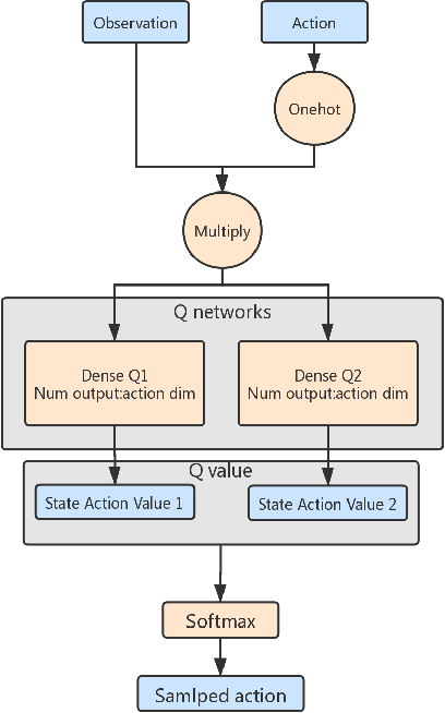 Figure 1 for Soft Q-network