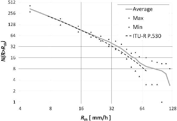 Figure 2 from Dynamic Rain Attenuation Model for Millimeter