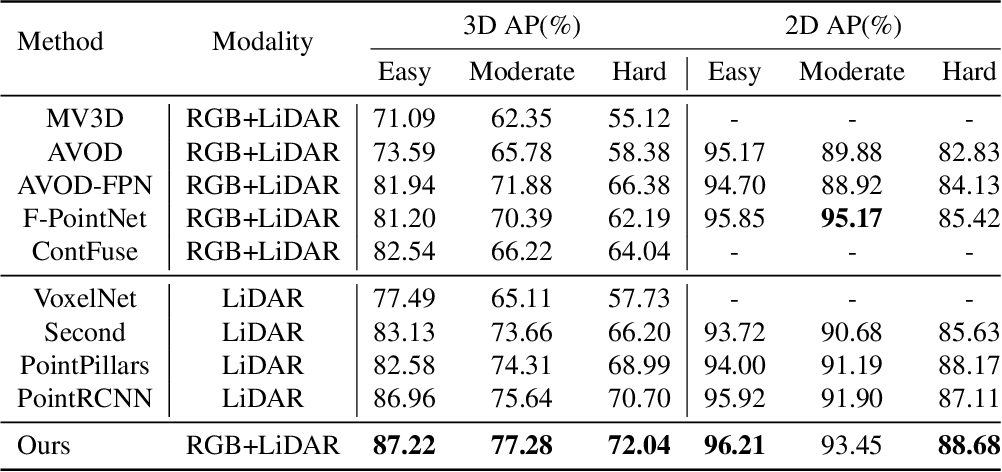 Figure 2 for Cross-Modality 3D Object Detection