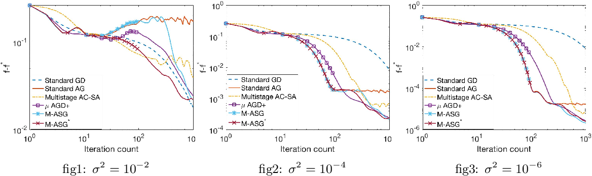 Figure 4 for A Universally Optimal Multistage Accelerated Stochastic Gradient Method