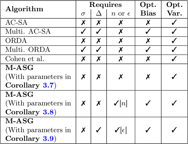 Figure 1 for A Universally Optimal Multistage Accelerated Stochastic Gradient Method