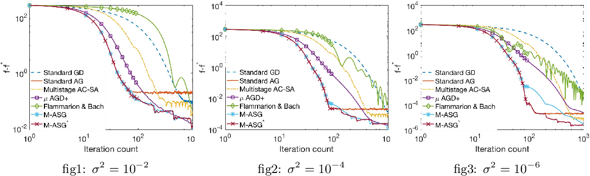 Figure 2 for A Universally Optimal Multistage Accelerated Stochastic Gradient Method