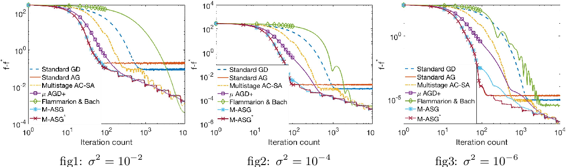 Figure 3 for A Universally Optimal Multistage Accelerated Stochastic Gradient Method