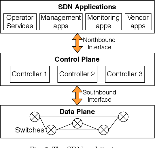 Figure 3 for Machine Learning Assisted Security Analysis of 5G-Network-Connected Systems