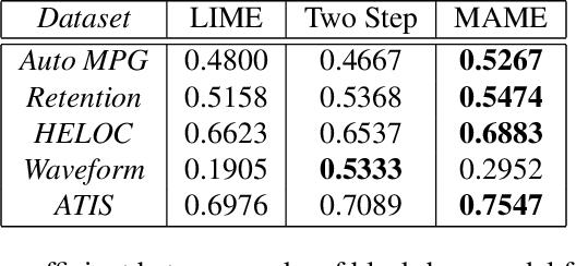Figure 2 for Model Agnostic Multilevel Explanations