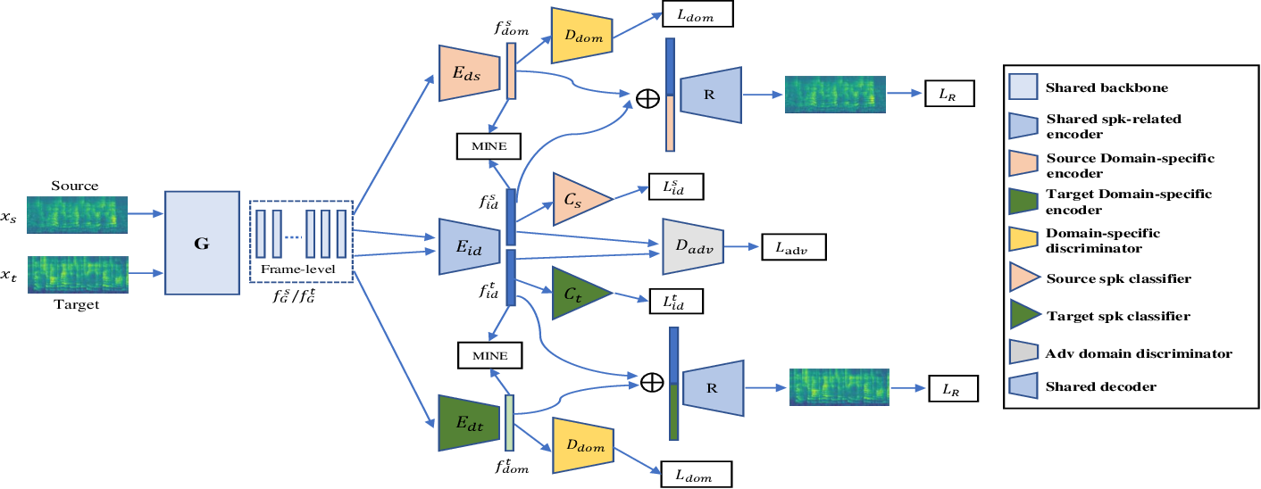 Figure 1 for DEAAN: Disentangled Embedding and Adversarial Adaptation Network for Robust Speaker Representation Learning