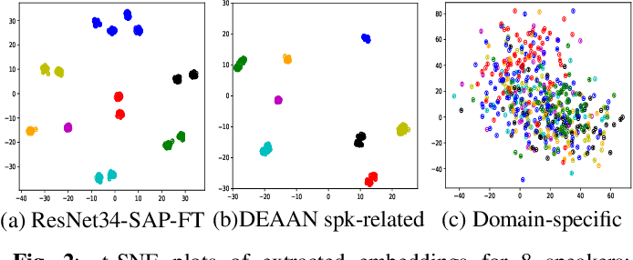 Figure 3 for DEAAN: Disentangled Embedding and Adversarial Adaptation Network for Robust Speaker Representation Learning
