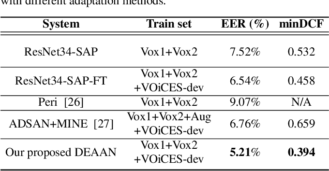 Figure 2 for DEAAN: Disentangled Embedding and Adversarial Adaptation Network for Robust Speaker Representation Learning