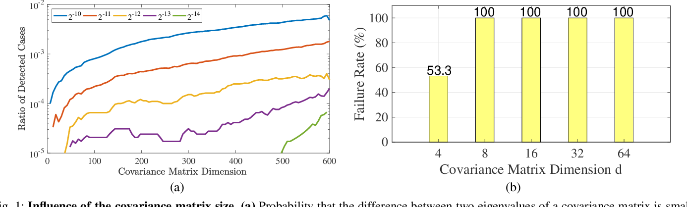 Figure 1 for Robust Differentiable SVD