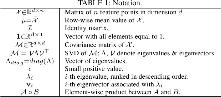Figure 2 for Robust Differentiable SVD