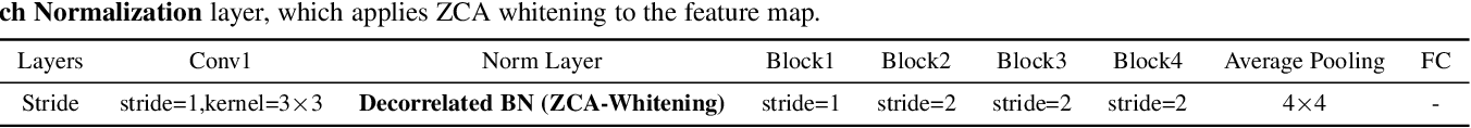 Figure 4 for Robust Differentiable SVD