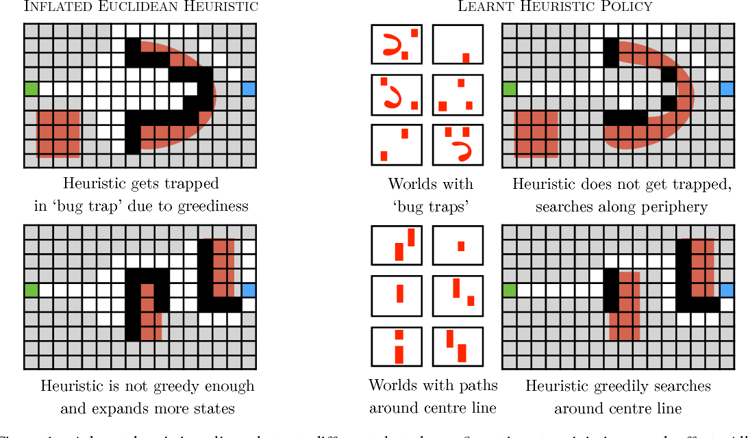 Figure 1 for Learning Heuristic Search via Imitation