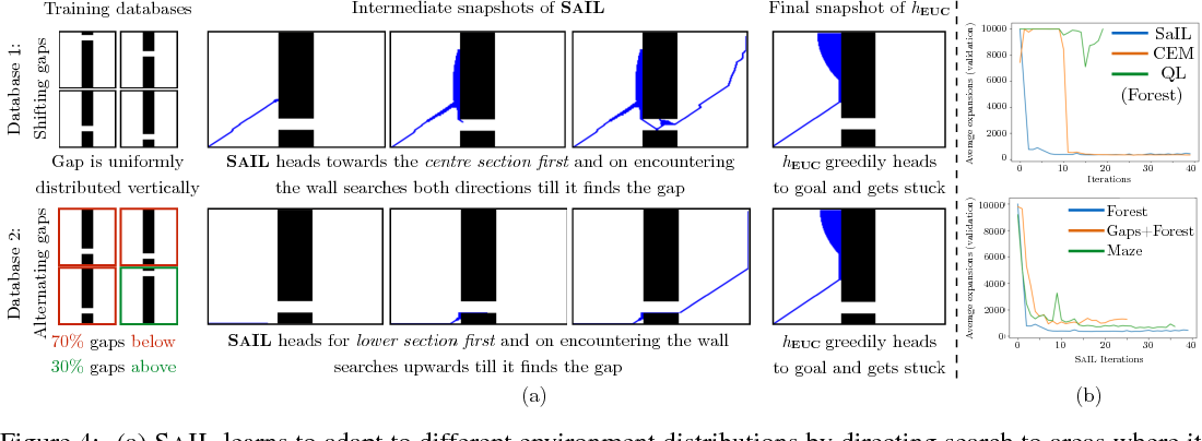 Figure 4 for Learning Heuristic Search via Imitation