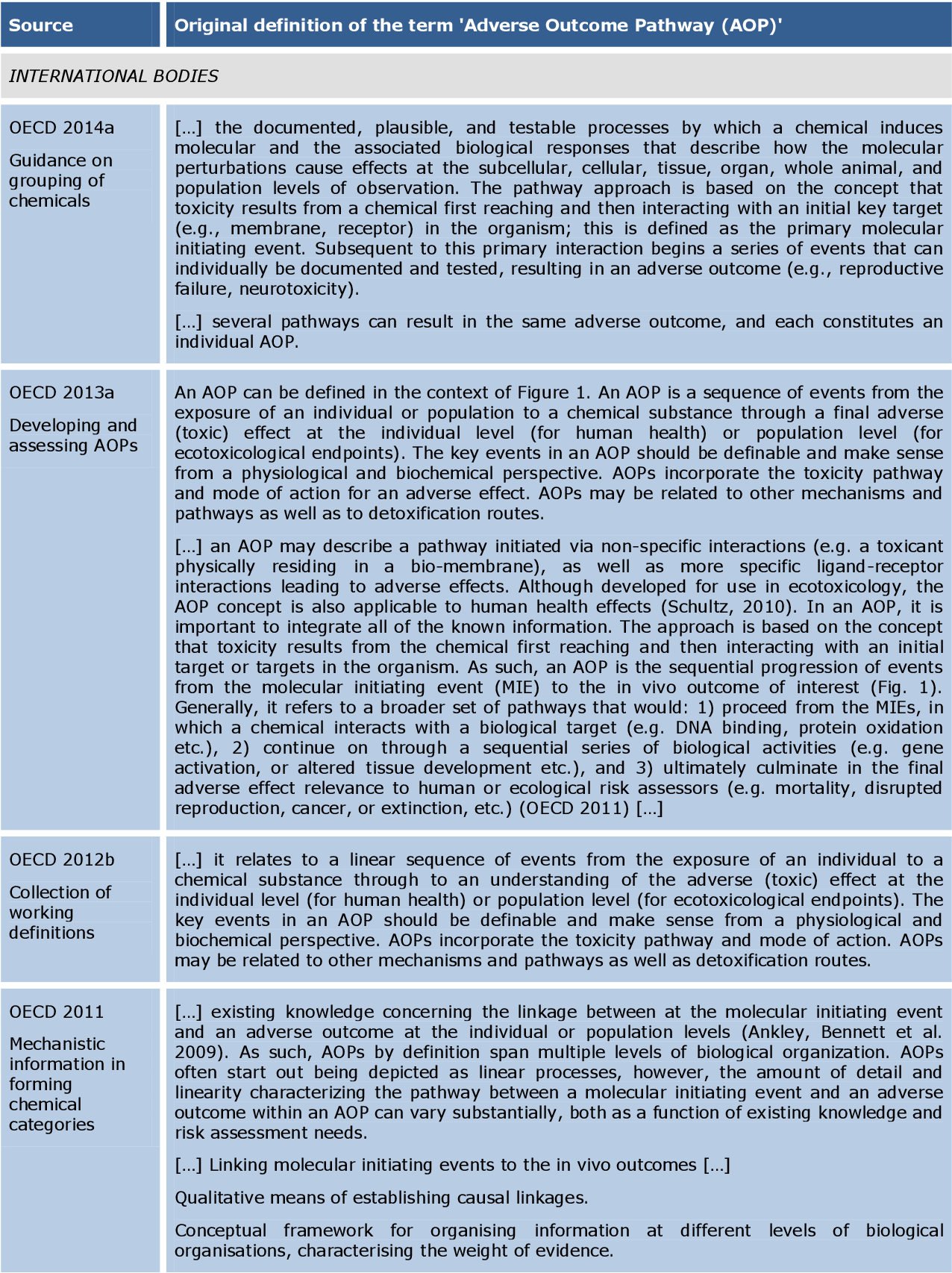 PDF] NANoREG harmonised terminology for environmental health