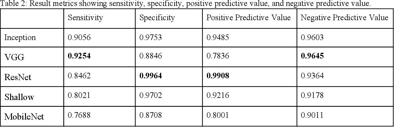 Figure 4 for Detecting Pulmonary Coccidioidomycosis (Valley fever) with Deep Convolutional Neural Networks
