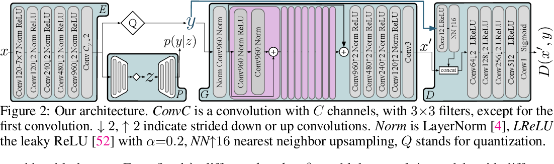 Figure 3 for High-Fidelity Generative Image Compression