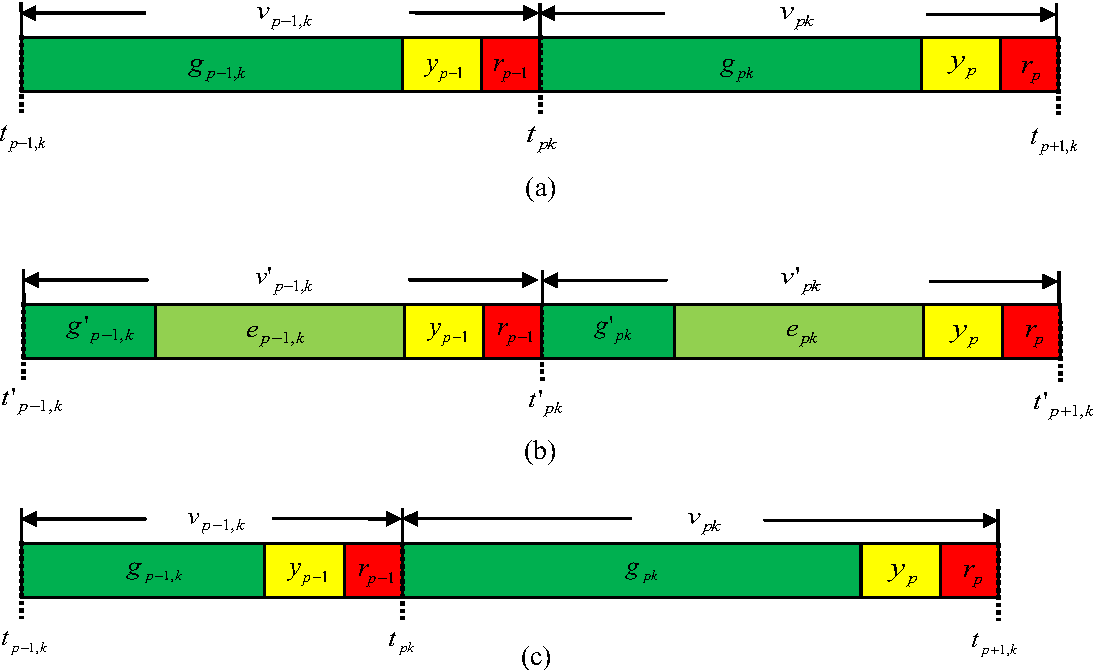 Figure 3 from Multi-modal traffic signal control with