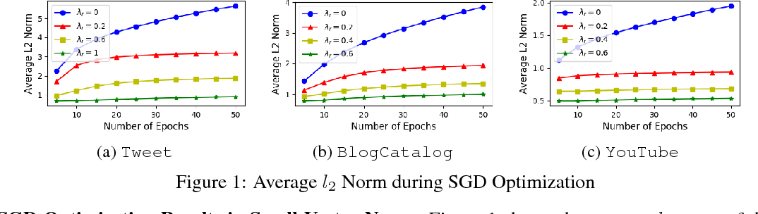 Figure 1 for The Importance of Norm Regularization in Linear Graph Embedding: Theoretical Analysis and Empirical Demonstration