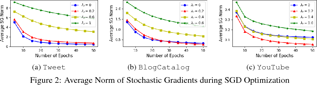 Figure 2 for The Importance of Norm Regularization in Linear Graph Embedding: Theoretical Analysis and Empirical Demonstration