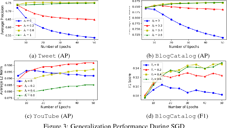 Figure 3 for The Importance of Norm Regularization in Linear Graph Embedding: Theoretical Analysis and Empirical Demonstration