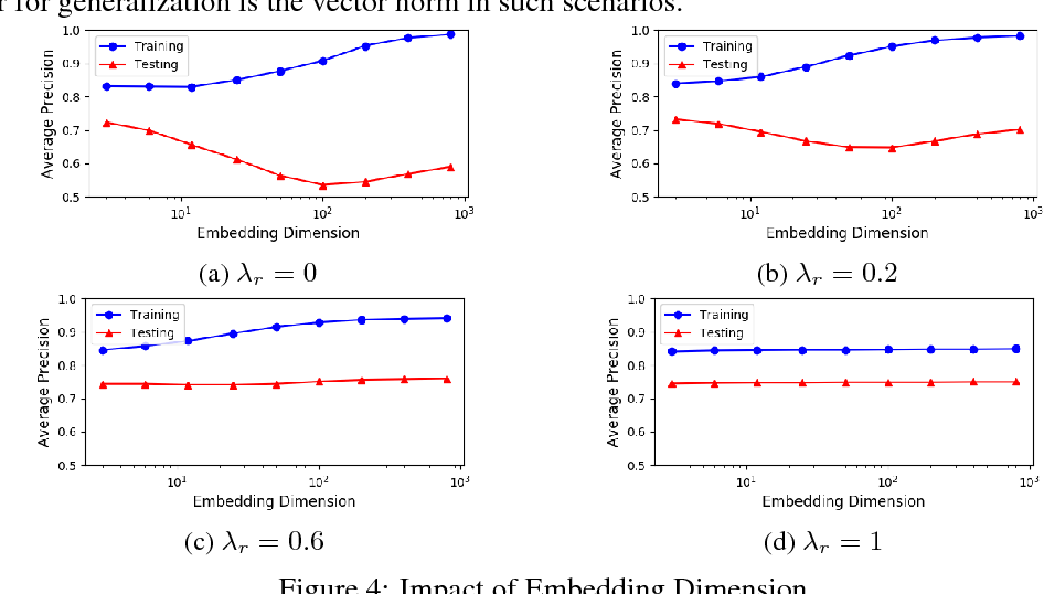 Figure 4 for The Importance of Norm Regularization in Linear Graph Embedding: Theoretical Analysis and Empirical Demonstration