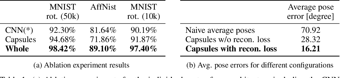 Figure 2 for Group Equivariant Capsule Networks