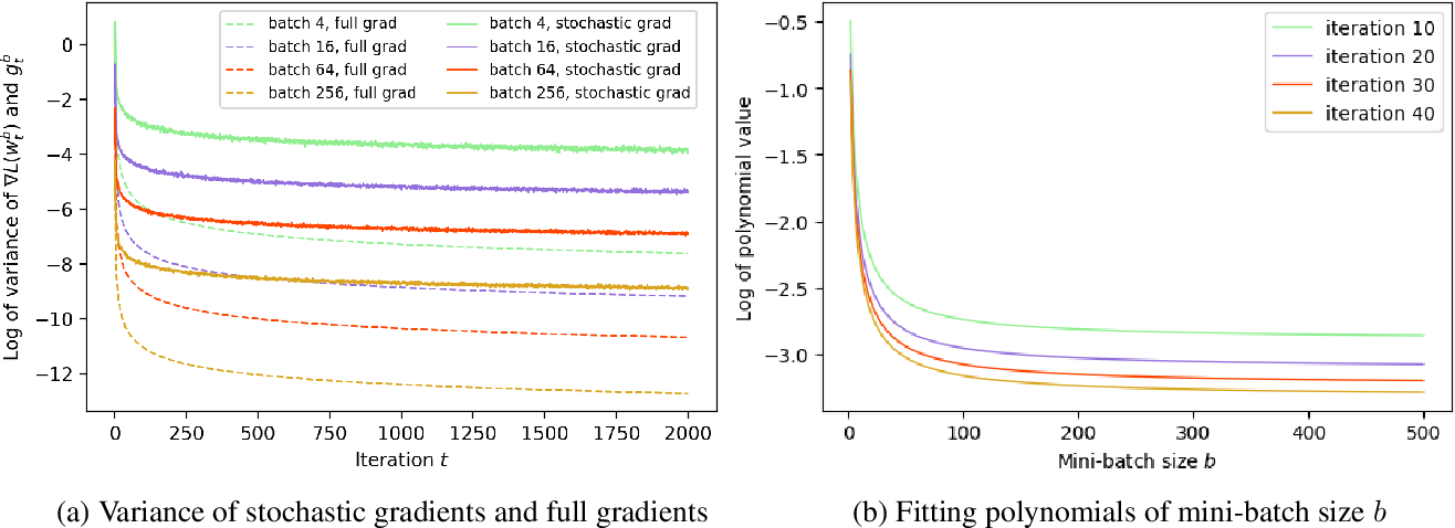 Figure 1 for The Impact of the Mini-batch Size on the Variance of Gradients in Stochastic Gradient Descent