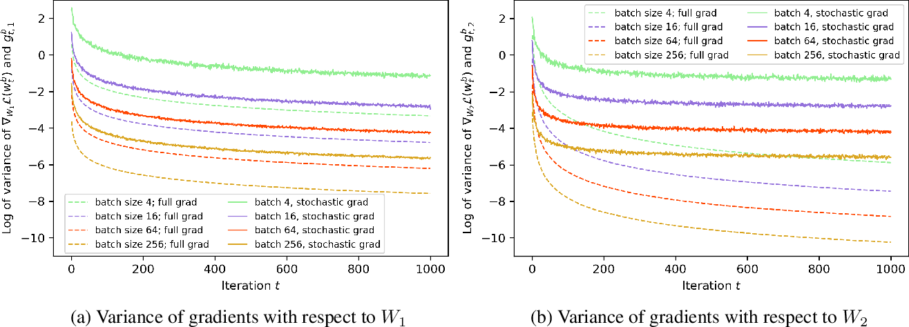 Figure 2 for The Impact of the Mini-batch Size on the Variance of Gradients in Stochastic Gradient Descent