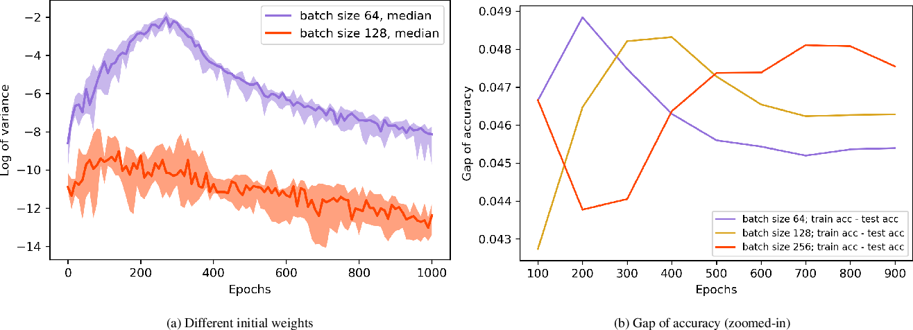 Figure 3 for The Impact of the Mini-batch Size on the Variance of Gradients in Stochastic Gradient Descent