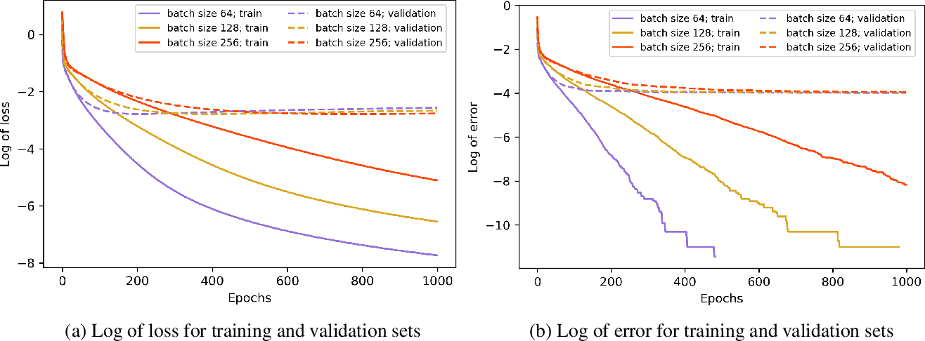 Figure 4 for The Impact of the Mini-batch Size on the Variance of Gradients in Stochastic Gradient Descent