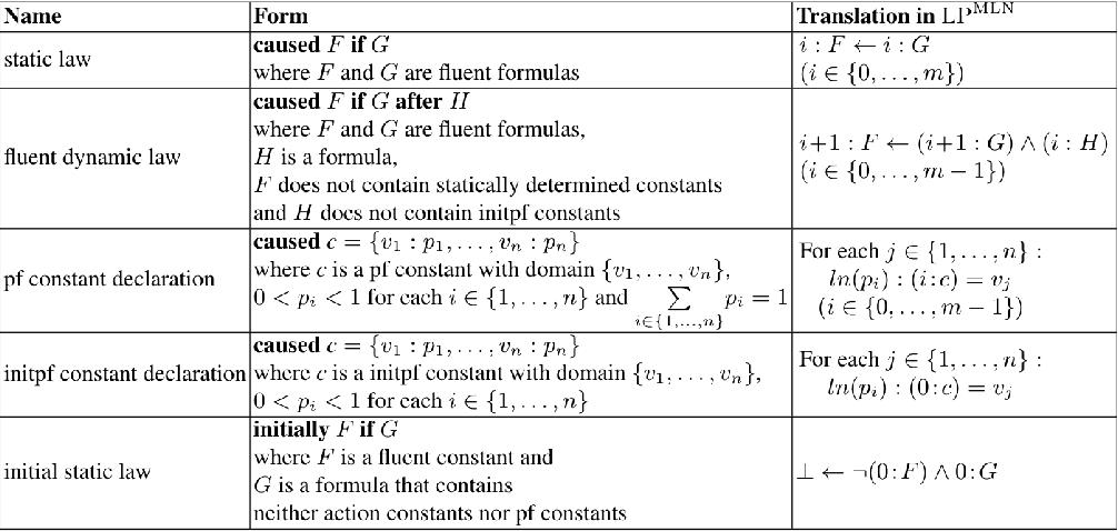 Figure 1 for Elaboration Tolerant Representation of Markov Decision Process via Decision-Theoretic Extension of Probabilistic Action Language pBC+