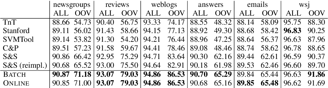 Figure 1 for Online Updating of Word Representations for Part-of-Speech Tagging