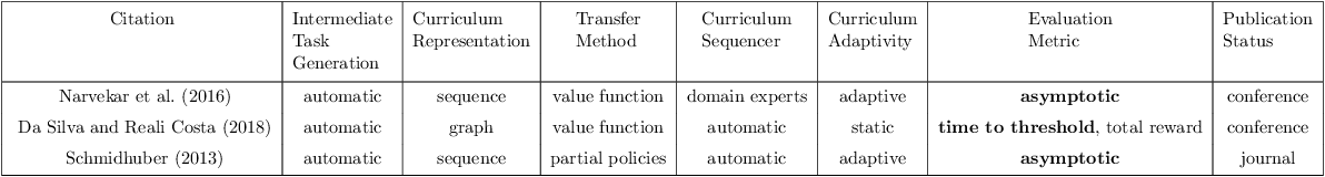 Figure 2 for Curriculum Learning for Reinforcement Learning Domains: A Framework and Survey