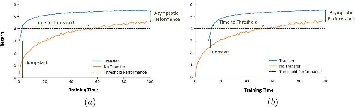 Figure 3 for Curriculum Learning for Reinforcement Learning Domains: A Framework and Survey